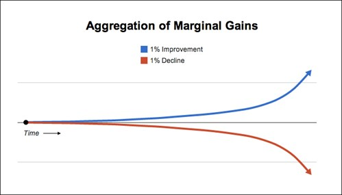 Small gains lead to huge gains overall. Great article on this from James Clear.